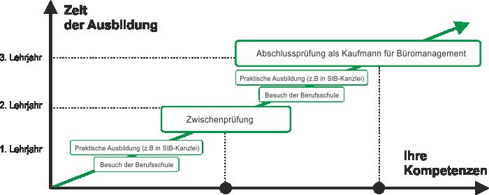 ARK-ausbildung-schemata-bueromanagement